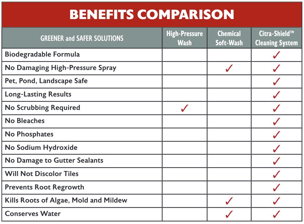 Benefit Comparison Chart
